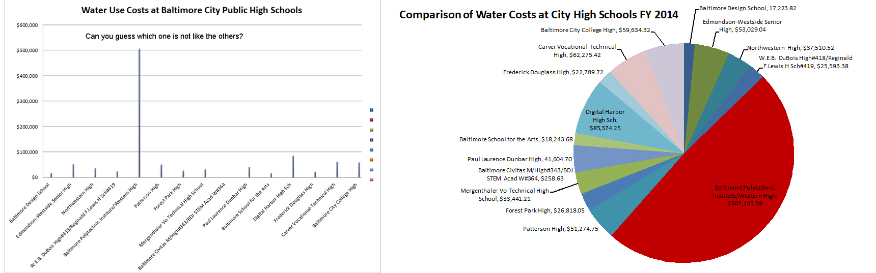 Water-costs-2014-finally by .